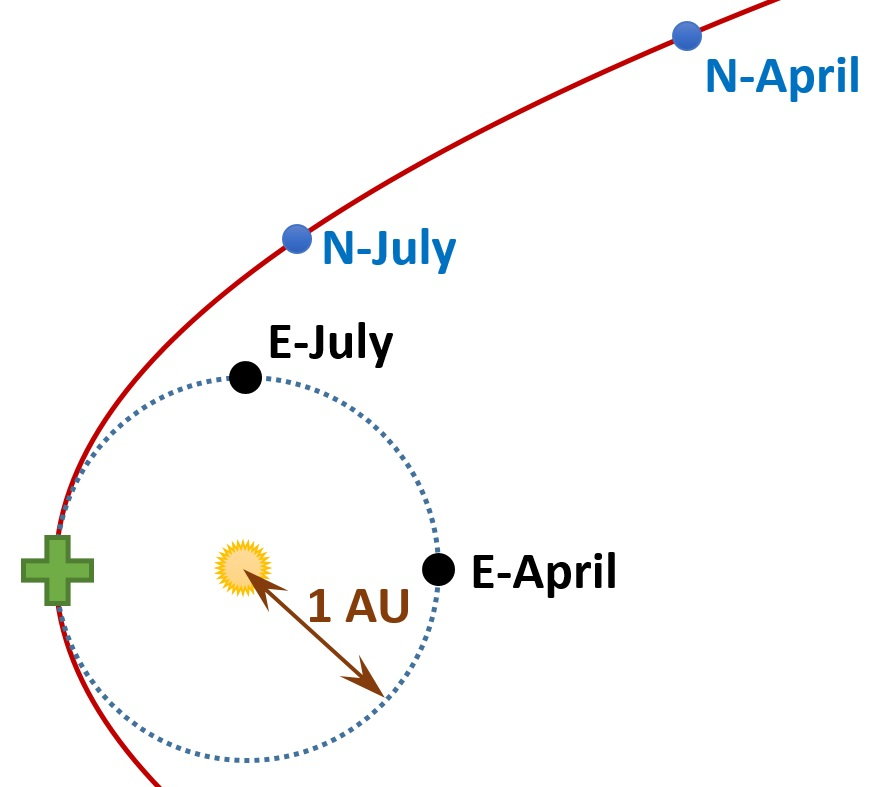 "The supposed positions in April of Earth (""E-April"") and Nibiru (""N-April"")."