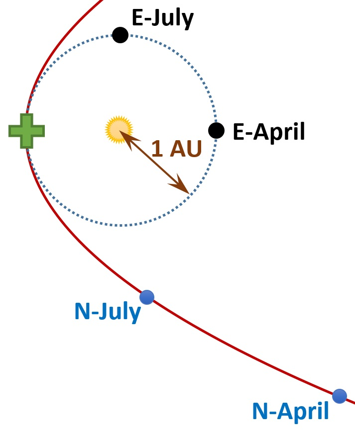 The supposed positions of Earth and Nibiru in July and April if Nibiru is orbiting in the opposite direction as Earth.