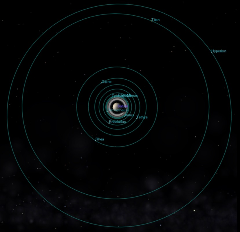 The orbits of some of Saturn's moons. Again Kepler's Third Law and the elliptical shape rule both hold.