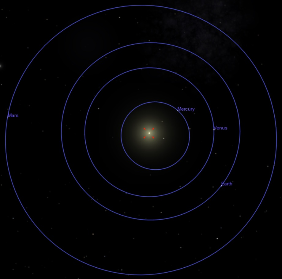 Planetary orbits (out through Mars) around the sun. Kepler's Third Law says that there is a precise mathematical relationship between the time required for a planet to orbit the sun (that is, the period) and the distance from the planet to the sun. The orbits themselves have a mathematical shape—the shape of an 'ellipse' (a circle is a special case of an ellipse). The sun is located at a mathematically defined point in the ellipse called a 'focus'.