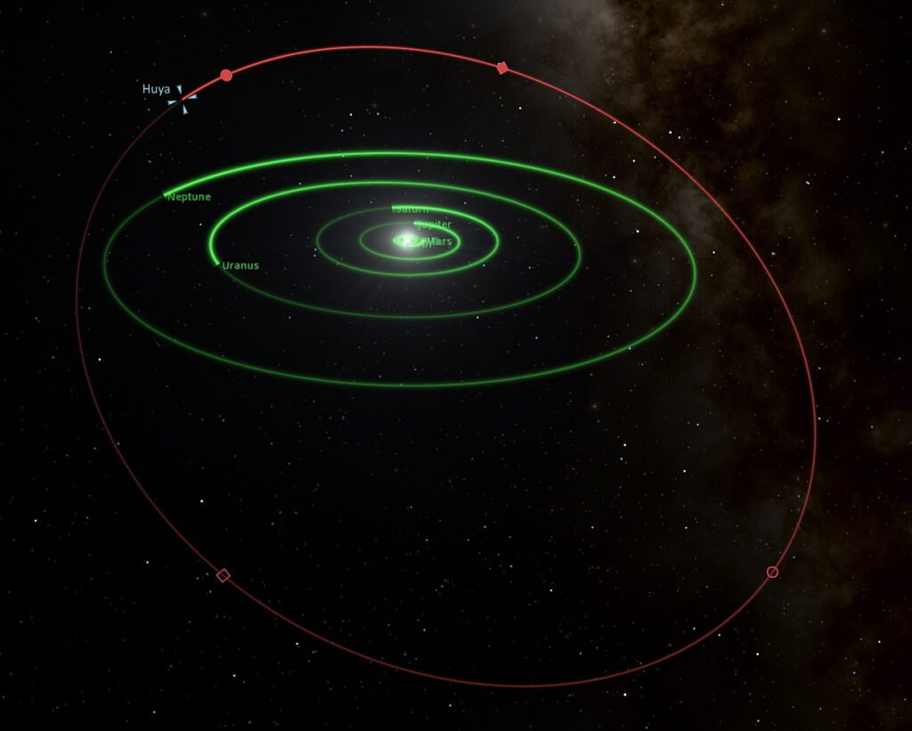 Orbit of Huya