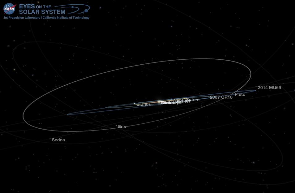 Orbit of Pluto