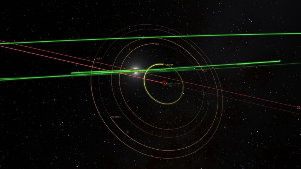 Orbit of Pluto's Moons