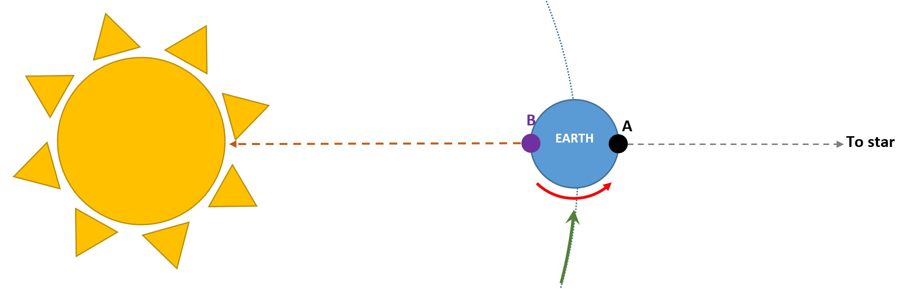 In this diagram the Earth's rotational motion on its own axis is indicated by the red arrow, while its orbital revolution about the sun is indicated by the green arrow.