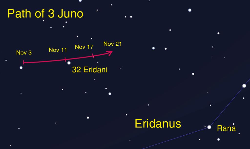 Path of Juno