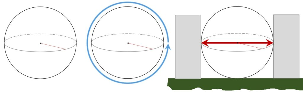 Left—a ball; middle—measuring the circumference of the ball; right—measuring the diameter of the ball.