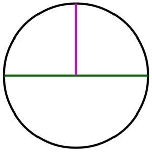 Pi-Recipe-Circle