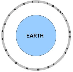 The Earth, surrounded by the sphere of fixed stars.