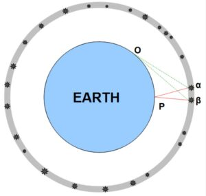Two stars, α and β, are observed by astronomers at points O and P on Earth's surface.