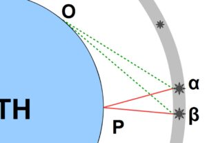 Because α and β are closer to P than they are to O, the astronomer at P must measure the angle between them αPβ (their angular distance from each other) to be smaller than the angle αOβ that the astronomer at O measures. Moreover, because these stars are closer to P than they are to O, they will appear brighter and larger to the astronomer at P than they do to the astronomer at O.