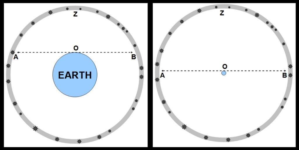 An observer at O on Earth sees that portion of the celestial sphere of stars which is located above his or her horizon (assuming the horizon, represented here by the dotted line, is clear): The observer sees stars from one horizon A, across the zenith Z, to the other horizon B. In the left-hand figure, the Earth is of significant size compared to the sphere of stars, and A-Z-B encompasses less than half of that sphere. In the right-hand figure, the Earth is much smaller, and A-Z-B encompasses nearly half. In the case where Earth is truly of negligible size, or a point, compared to the sphere of stars, then the observer at O sees exactly half the celestial sphere. Make measurements as precisely as you like—you will find that exactly half the celestial sphere is seen from Earth.