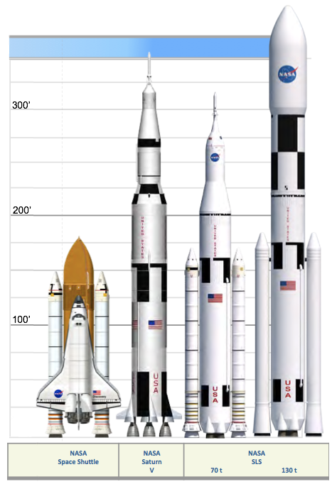 Space Launch System compared to the Space Shuttle, and Saturn V. Credit: NASA (Edited by Bob Trembley)