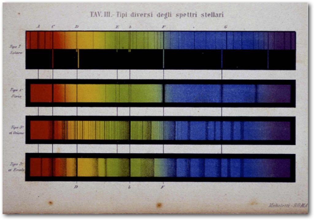 Fr. Angelo Secchi SJ was the first person to classify stars by their spectra... a novel idea scorned by many of his contemporaries. This plate is from his c.1870 book.