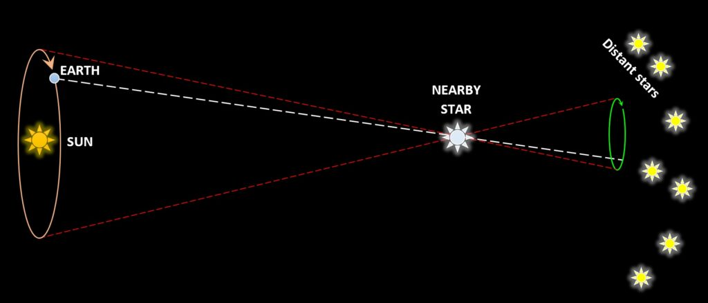 Annual parallax. As Earth circles the sun, the line of sight from Earth to a nearby star (white dotted line) changes, causing the star to appear to have a looping motion (green curve) against the background of space and the more distant stars as seen over the course of a year. This effect can only be seen in nearby stars, because the farther away the star is from the sun, the narrower the parallax angle (the angle between the two red dotted lines). For most of astronomy's history, this parallax effect could not be observed, and the failure to observe it was taken as evidence that the Earth was not in motion. Parallax was finally observed in the 1830s by F. W. Bessel—at a time when telescope technology had advanced sufficiently for telescopes to be able to detect it.