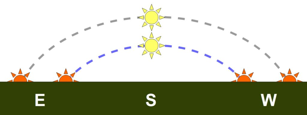 The sun rises in the east and sets in the west. The time between one rising and the next is 24 hours, and the sun's motion across the sky is always at the same rate. Thus when the sun is lower in the sky (blue dashed line) its path is shorter, and it is above the horizon for less time, than when it is higher in the sky (gray dashed line).