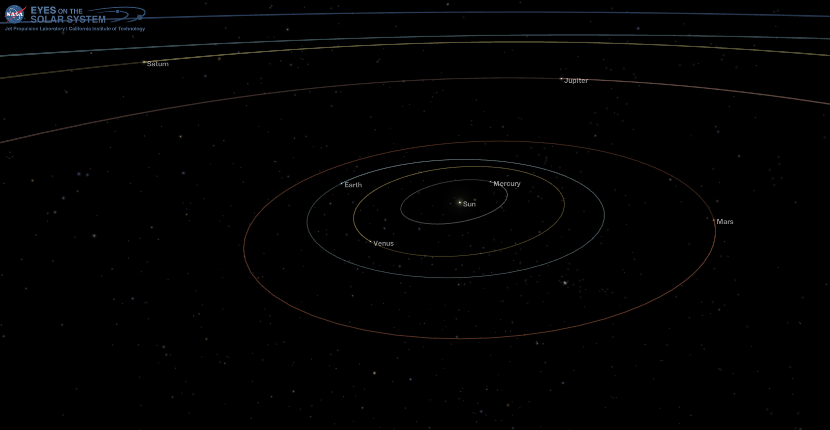The Solar System - July 10, 2017