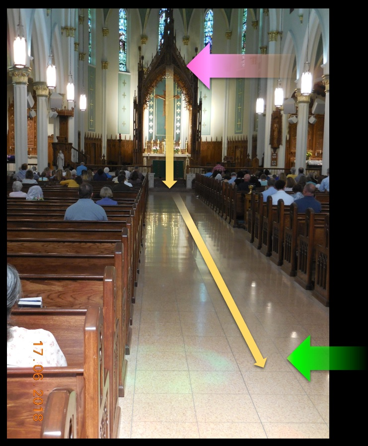 Between the 18th of March and the 17th of June, with each passing day the point at which the blue-green circle of light cast by the 'Veritas' window strikes the baldachino moves a little lower, and then walks down the aisle toward the back of church. The March 18 position is indicated by the pink arrow, the June 17 by the green.