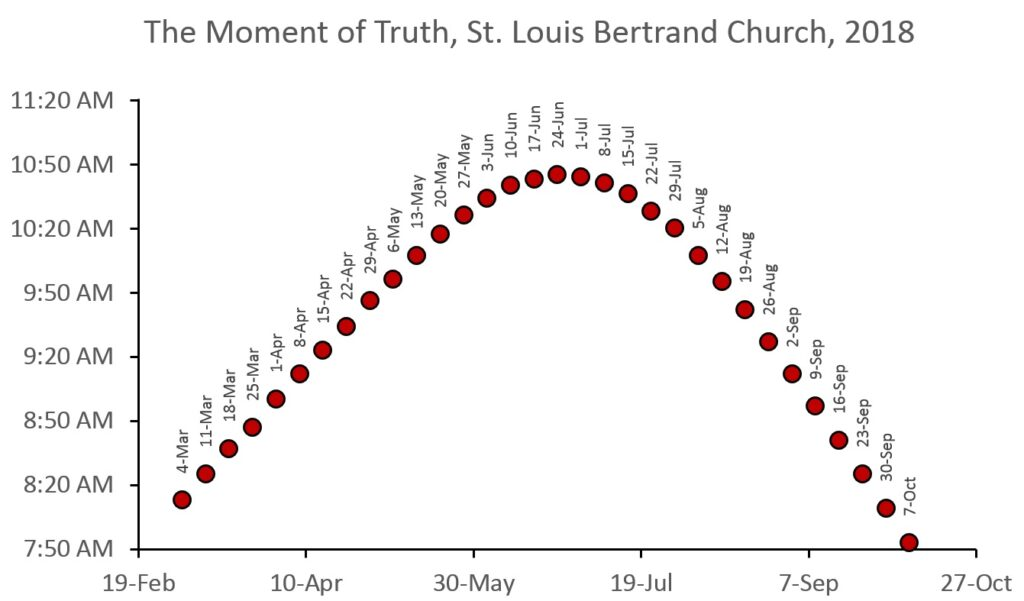 A graph of the time at which the circle of light cast by the 'Veritas' window shines straight down the nave of church over the course of the year. Times are Eastern Daylight Time, and only Sundays are plotted. From early October to early March the sun is not in position to shine straight down the nave.