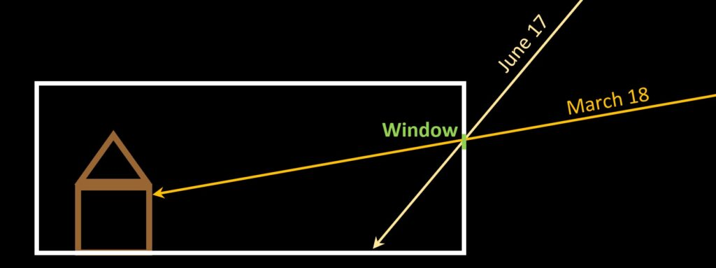 Diagram illustrating the path of the sun's rays through the 'Veritas' window on both dates at the 'Moment of Truth' when the sun had an azimuth angle of 8° S of E and thus was shining straight down the nave of the church.