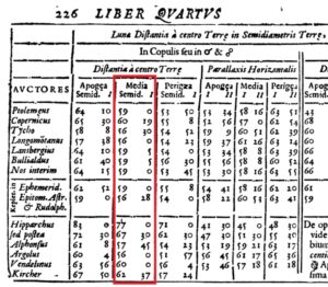 A table from Giovanni Battista Riccioli's 1651 Almagestum Novum giving parallax and distance information for the moon, according to various astronomers dating all the way back to Hipparchus in antiquity (Tycho Brahe included). Average distances range from 56 to 77 times the radius of Earth, or 224,000 to 308,000 miles. The result discussed here fits right into this range.