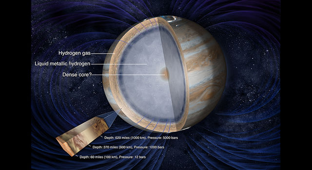 Illustration of the interior of Jupiter