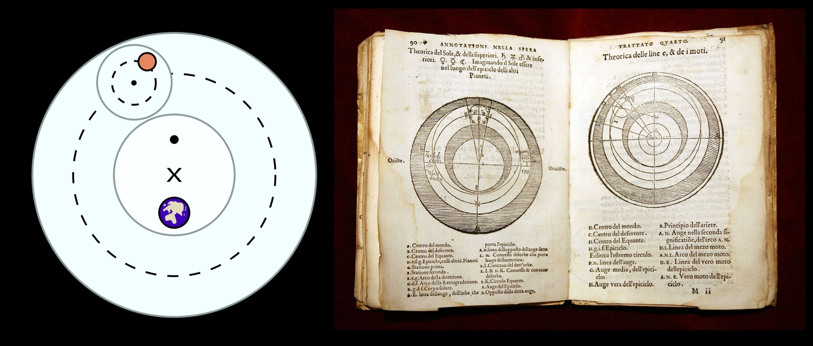 """Illustrations of the epicycle concept from the Ptolemaic model section of the Wikipedia entry for """"Geocentric Model"""""""